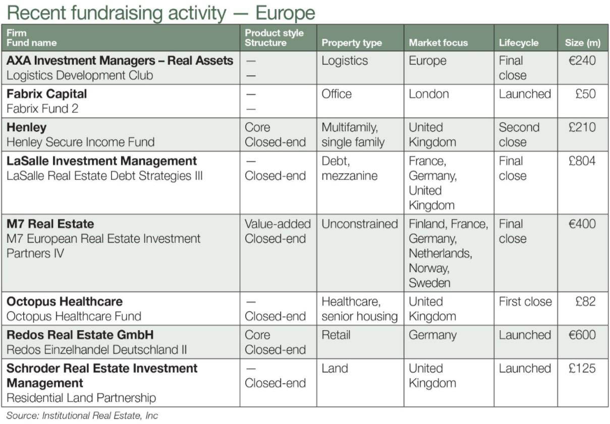 A colour image of a table detailing fundraising activity in Europe during November showing Henley Secure Income Fund